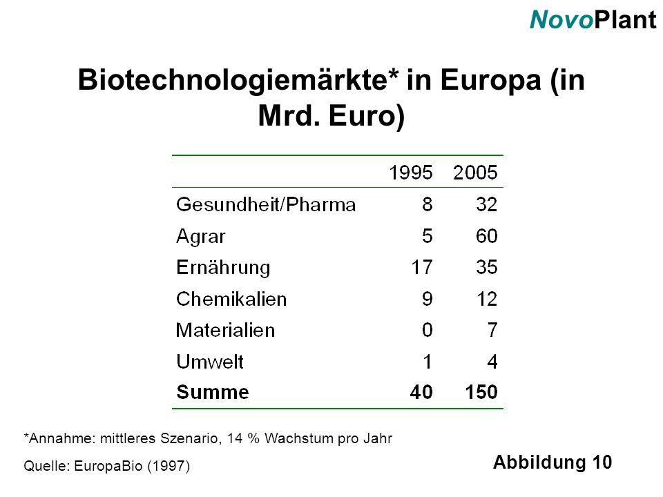 NovoPlant Abbildung 10 Biotechnologiemärkte* in Europa (in Mrd. Euro) Quelle: EuropaBio (1997) *Annahme: mittleres Szenario, 14 % Wachstum pro Jahr