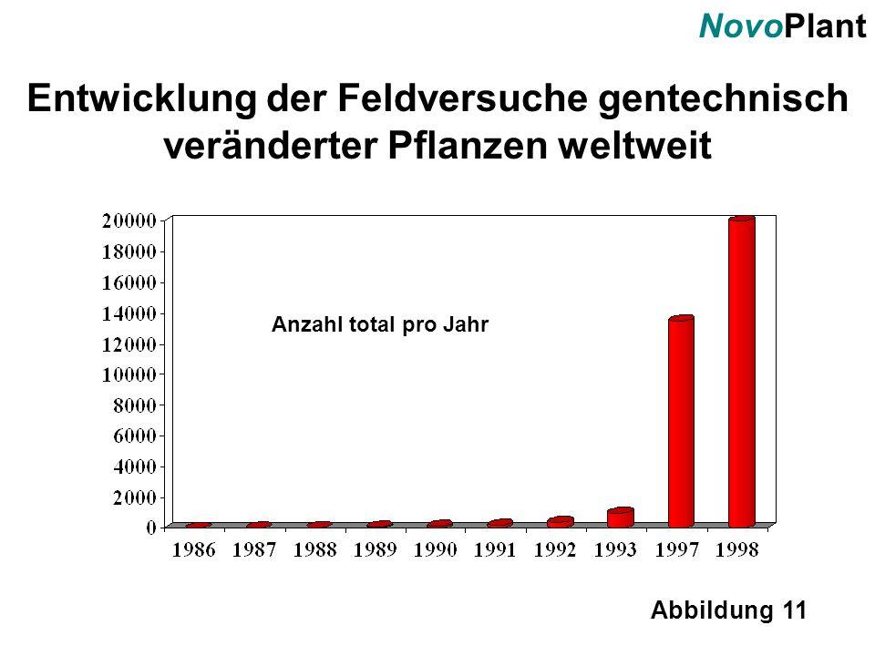 NovoPlant Abbildung 11 Entwicklung der Feldversuche gentechnisch veränderter Pflanzen weltweit Anzahl total pro Jahr