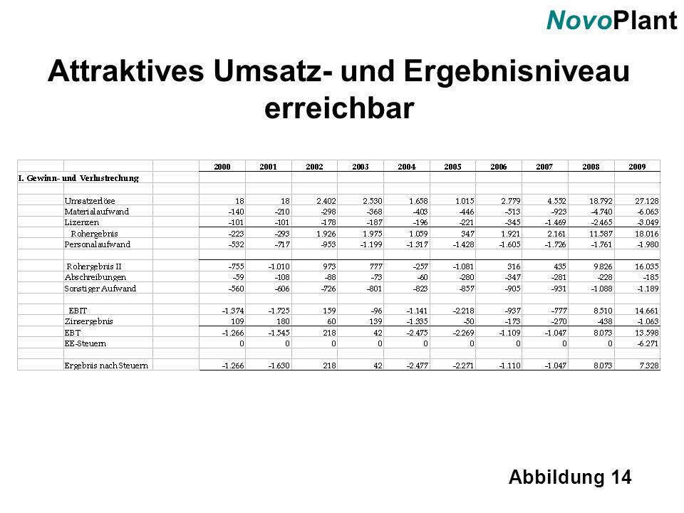 NovoPlant Abbildung 14 Attraktives Umsatz- und Ergebnisniveau erreichbar
