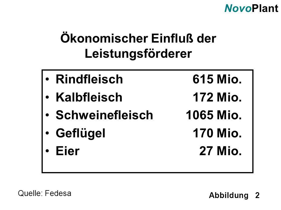 NovoPlant Abbildung 2 Ökonomischer Einfluß der Leistungsförderer Rindfleisch 615 Mio. Kalbfleisch 172 Mio. Schweinefleisch1065 Mio. Geflügel 170 Mio.
