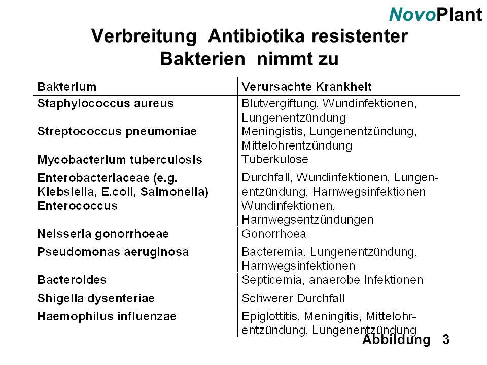 NovoPlant Abbildung 3 Verbreitung Antibiotika resistenter Bakterien nimmt zu