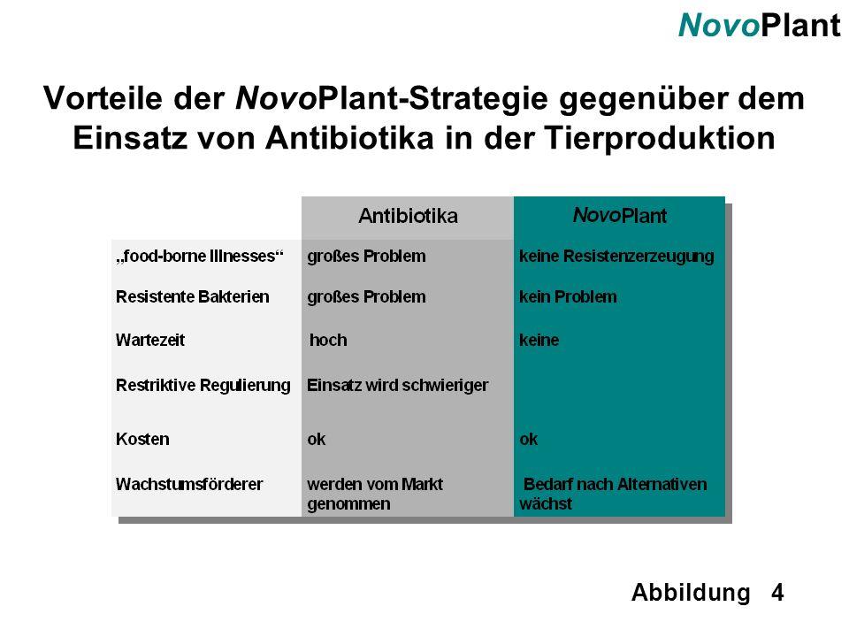 NovoPlant Abbildung 4 Vorteile der NovoPlant-Strategie gegenüber dem Einsatz von Antibiotika in der Tierproduktion