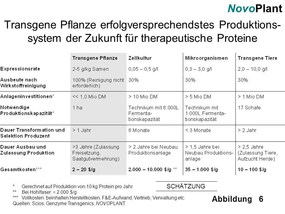 NovoPlant Abbildung 6 Transgene Pflanze erfolgversprechendstes Produktions- system der Zukunft für therapeutische Proteine *Gerechnet auf Produktion v