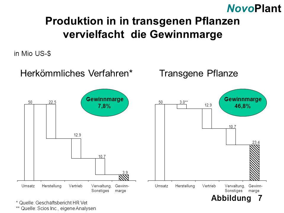 NovoPlant Abbildung 7 Produktion in in transgenen Pflanzen vervielfacht die Gewinnmarge in Mio US-$ 5022,5 12,9 10,7 3,9 UmsatzHerstellungVertriebVerw