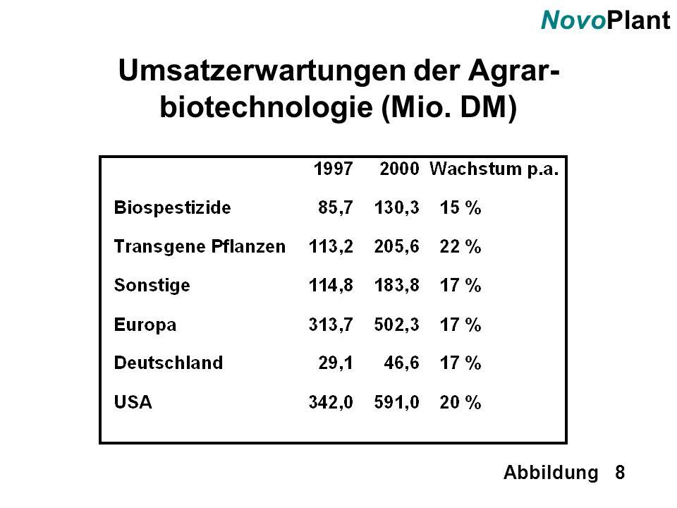 NovoPlant Abbildung 8 Umsatzerwartungen der Agrar- biotechnologie (Mio. DM)