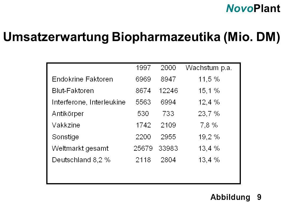 NovoPlant Abbildung 9 Umsatzerwartung Biopharmazeutika (Mio. DM)