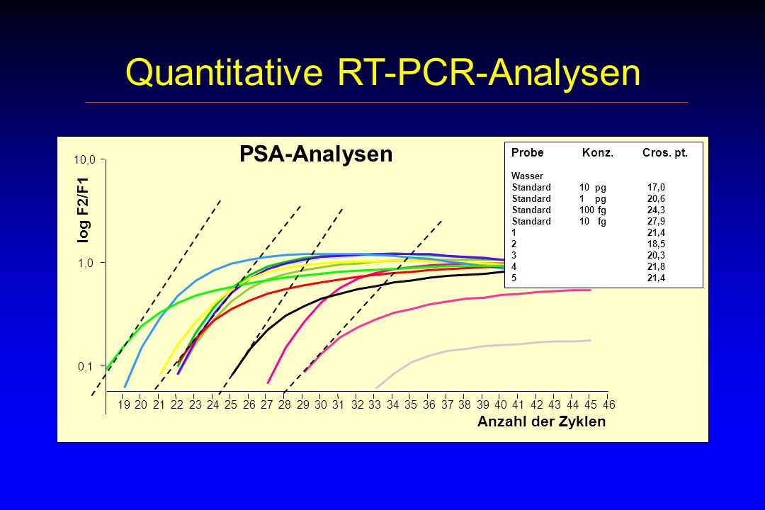 Quantitative RT-PCR-Analysen 10,0 0,1 1,0 46192021222324252627282930313233343536373839404142434445 log F2/F1 Anzahl der Zyklen Probe Konz.
