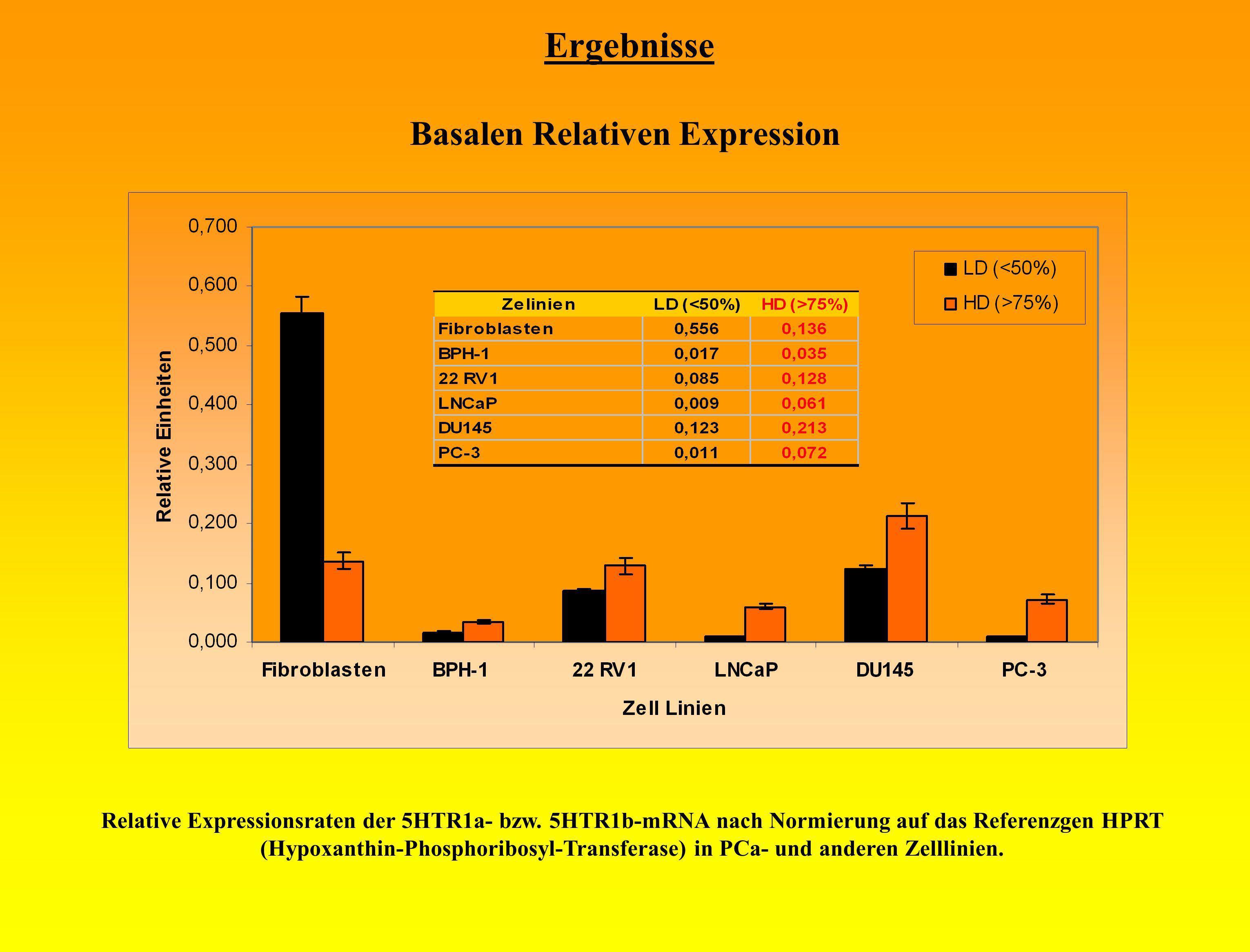 Ergebnisse Basalen Relativen Expression Relative Expressionsraten der 5HTR1a- bzw. 5HTR1b-mRNA nach Normierung auf das Referenzgen HPRT (Hypoxanthin-P