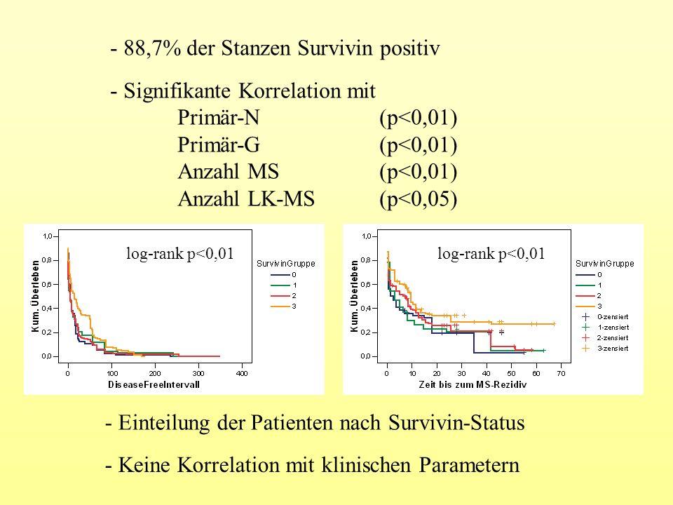 - Signifikante Korrelation mit Primär-N (p<0,01) Primär-G (p<0,01) Anzahl MS(p<0,01) Anzahl LK-MS(p<0,05) log-rank p<0,01 - Einteilung der Patienten n