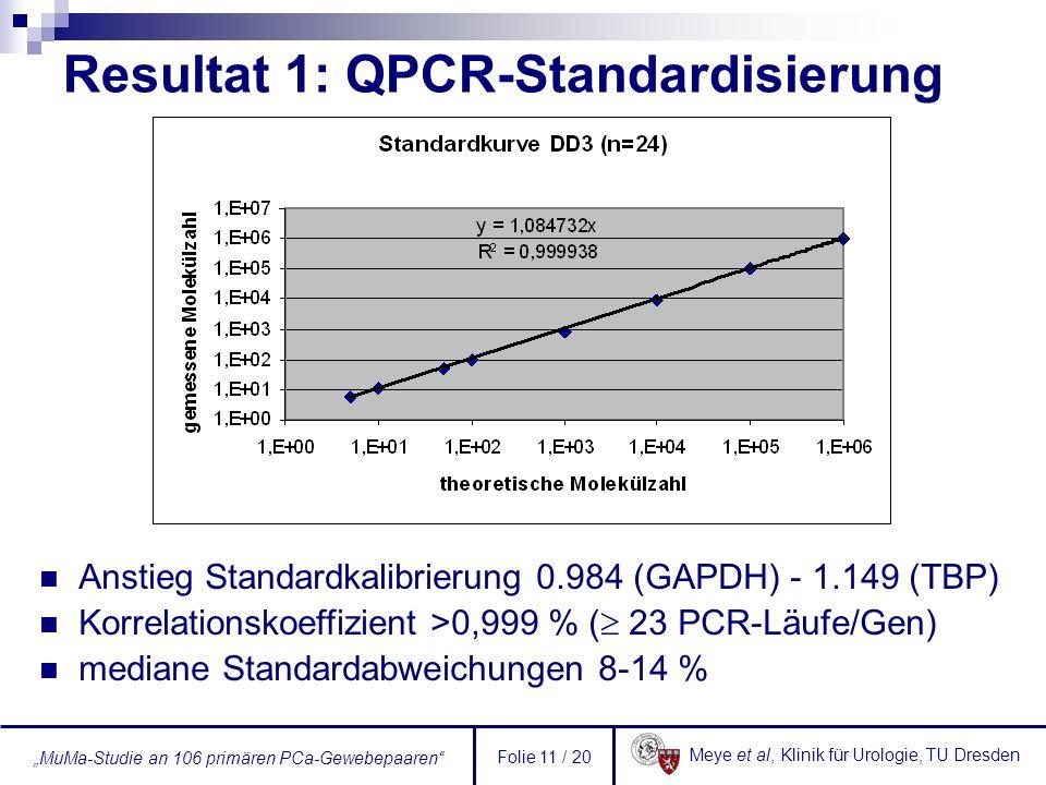 Meye et al, Klinik für Urologie, TU Dresden MuMa-Studie an 106 primären PCa-Gewebepaaren Folie 11 / 20 Resultat 1: QPCR-Standardisierung Anstieg Stand