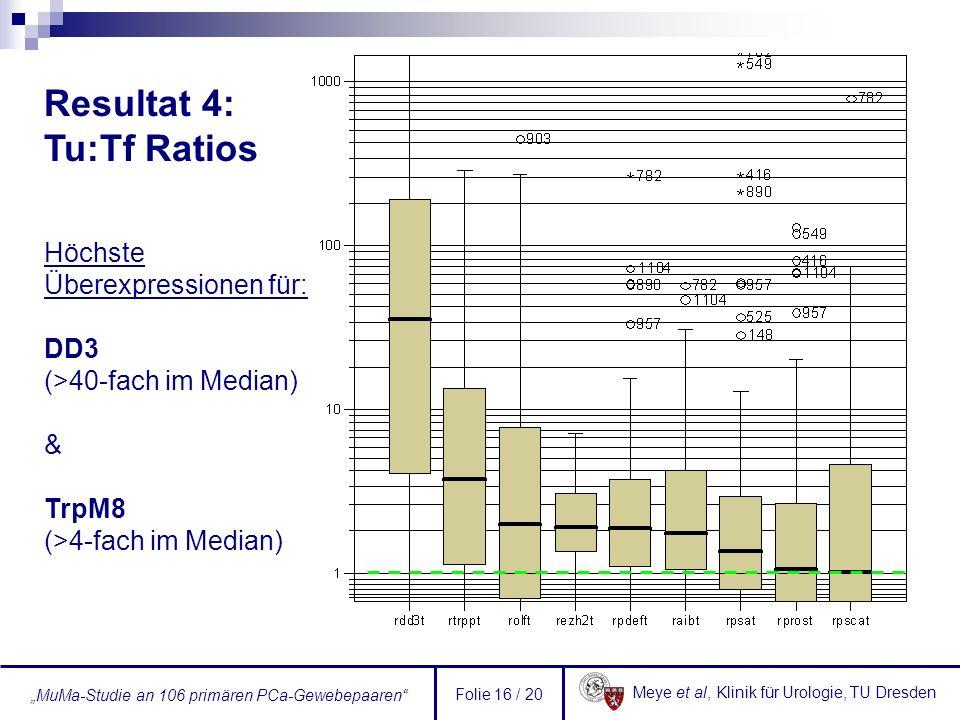 Meye et al, Klinik für Urologie, TU Dresden MuMa-Studie an 106 primären PCa-Gewebepaaren Folie 16 / 20 Höchste Überexpressionen für: DD3 (>40-fach im