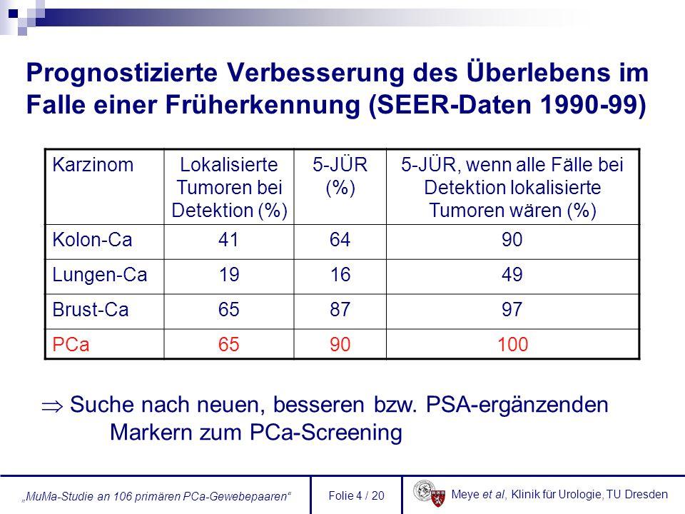 Meye et al, Klinik für Urologie, TU Dresden MuMa-Studie an 106 primären PCa-Gewebepaaren Folie 5 / 20 Marker-basiertes PCa-Progressionsmodell [Gonzalgo & Isaacs 2003] EZH2 (ÜE) >100 Genkandidaten für das PCa postuliert (<30 unabhängig validiert)