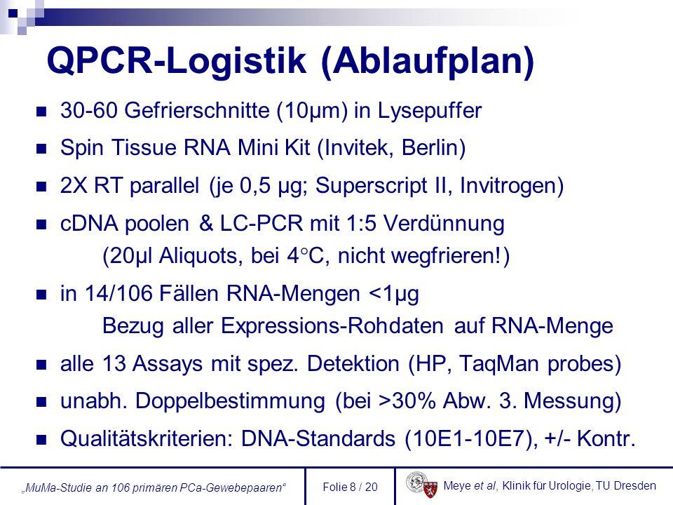 Meye et al, Klinik für Urologie, TU Dresden MuMa-Studie an 106 primären PCa-Gewebepaaren Folie 9 / 20 PCR-Bearbeitungsstrategie 11 Gewebepaare pro LC-Lauf gemeinsam extrahierte und umgeschriebene Probenrunden Sammlung von kompletten Wiederholungs- läufen (divergierende Doppelmessung) ohne Wiederholungen 336 PCRs/Gen keine Normalverteilung der relativen Expressionswerte Logarithmierung der Daten