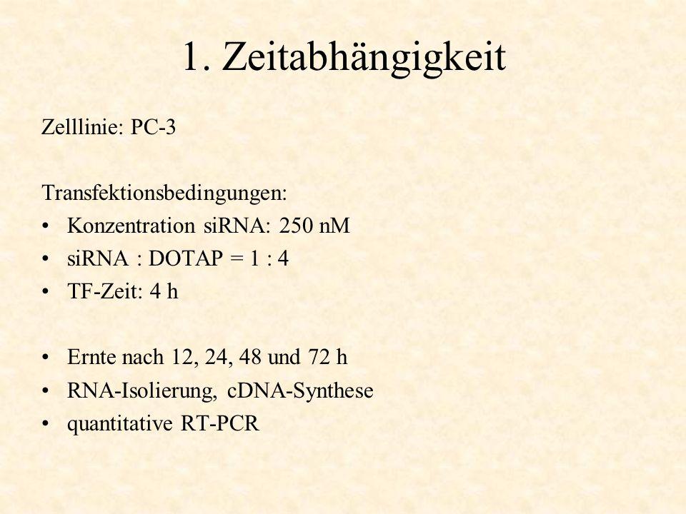 1. Zeitabhängigkeit Zelllinie: PC-3 Transfektionsbedingungen: Konzentration siRNA: 250 nM siRNA : DOTAP = 1 : 4 TF-Zeit: 4 h Ernte nach 12, 24, 48 und