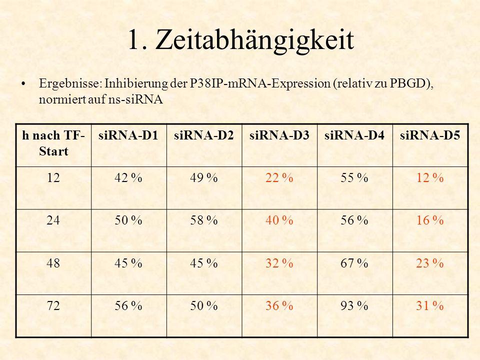 1. Zeitabhängigkeit Ergebnisse: Inhibierung der P38IP-mRNA-Expression (relativ zu PBGD), normiert auf ns-siRNA h nach TF- Start siRNA-D1siRNA-D2siRNA-