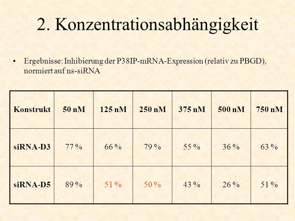 2. Konzentrationsabhängigkeit Ergebnisse: Inhibierung der P38IP-mRNA-Expression (relativ zu PBGD), normiert auf ns-siRNA Konstrukt50 nM125 nM250 nM375