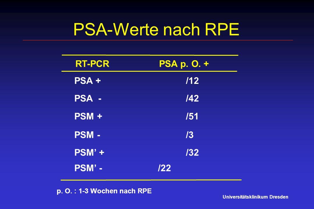 PSA-Werte nach RPE Universitätsklinikum Dresden RT-PCR PSA p. O. + PSA + /12 PSM - /3 PSM + /32 PSA - /42 PSM + /51 p. O. : 1-3 Wochen nach RPE PSM -