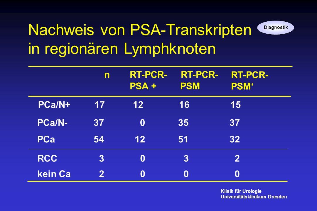 Nachweis von PSA-Transkripten in regionären Lymphknoten nRT-PCR- RT-PCR- PSA + PSM PCa 54 12 51 32 RCC 3 0 32 kein Ca 2 0 00 PCa/N+ 17 12 16 15 PCa/N-