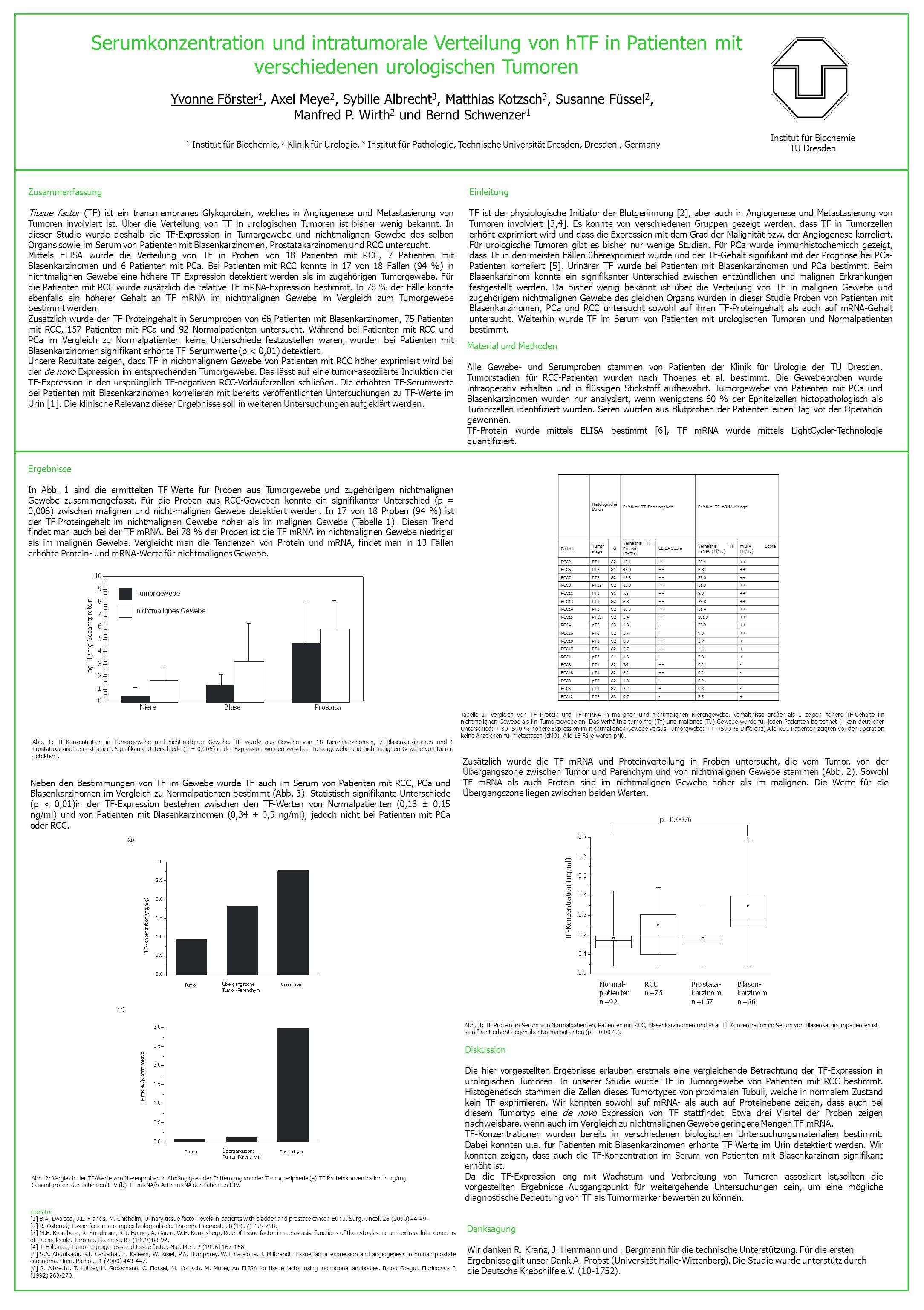 Serumkonzentration und intratumorale Verteilung von hTF in Patienten mit verschiedenen urologischen Tumoren Yvonne Förster 1, Axel Meye 2, Sybille Alb
