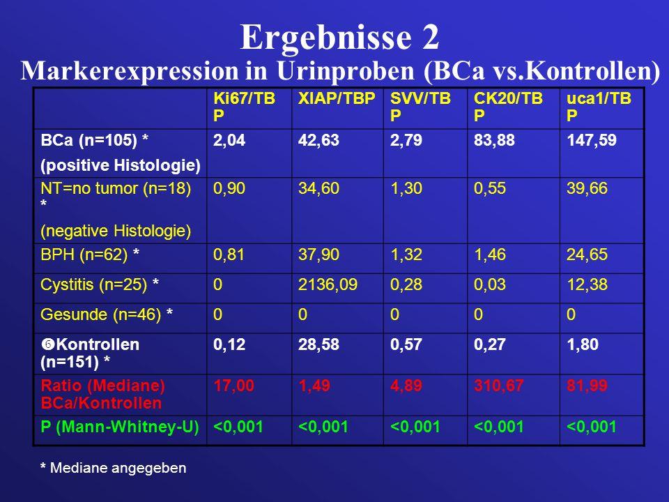 Ergebnisse 2 Markerexpression in Urinproben (BCa vs.Kontrollen) Ki67/TB P XIAP/TBPSVV/TB P CK20/TB P uca1/TB P BCa (n=105) * (positive Histologie) 2,0