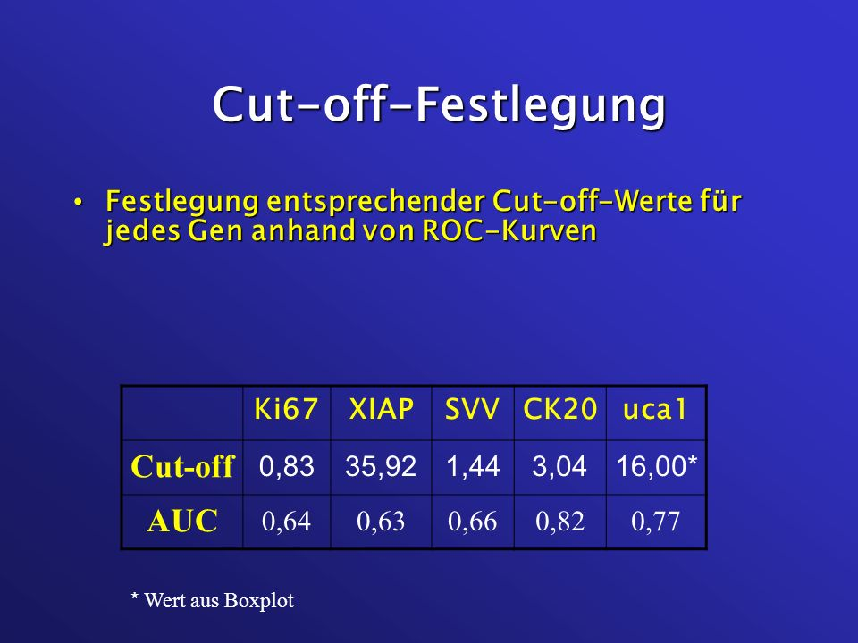 Cut-off-Festlegung Festlegung entsprechender Cut-off-Werte für jedes Gen anhand von ROC-Kurven Festlegung entsprechender Cut-off-Werte für jedes Gen a