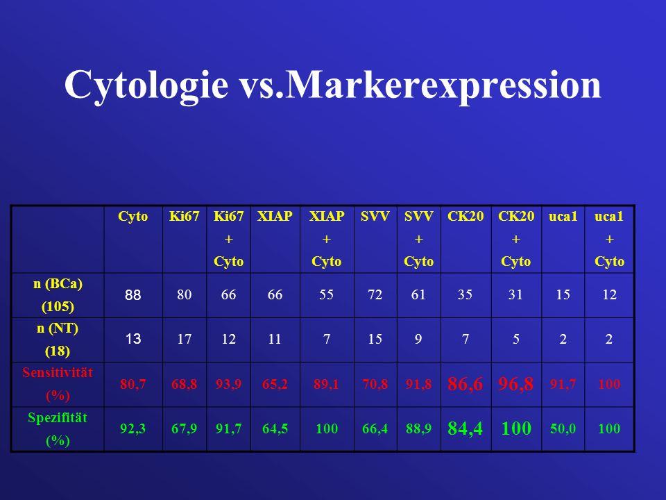 Cytologie vs.Markerexpression CytoKi67 + Cyto XIAP + Cyto SVV + Cyto CK20 + Cyto uca1 + Cyto n (BCa) (105) 88 8066 55726135311512 n (NT) (18) 13 17121