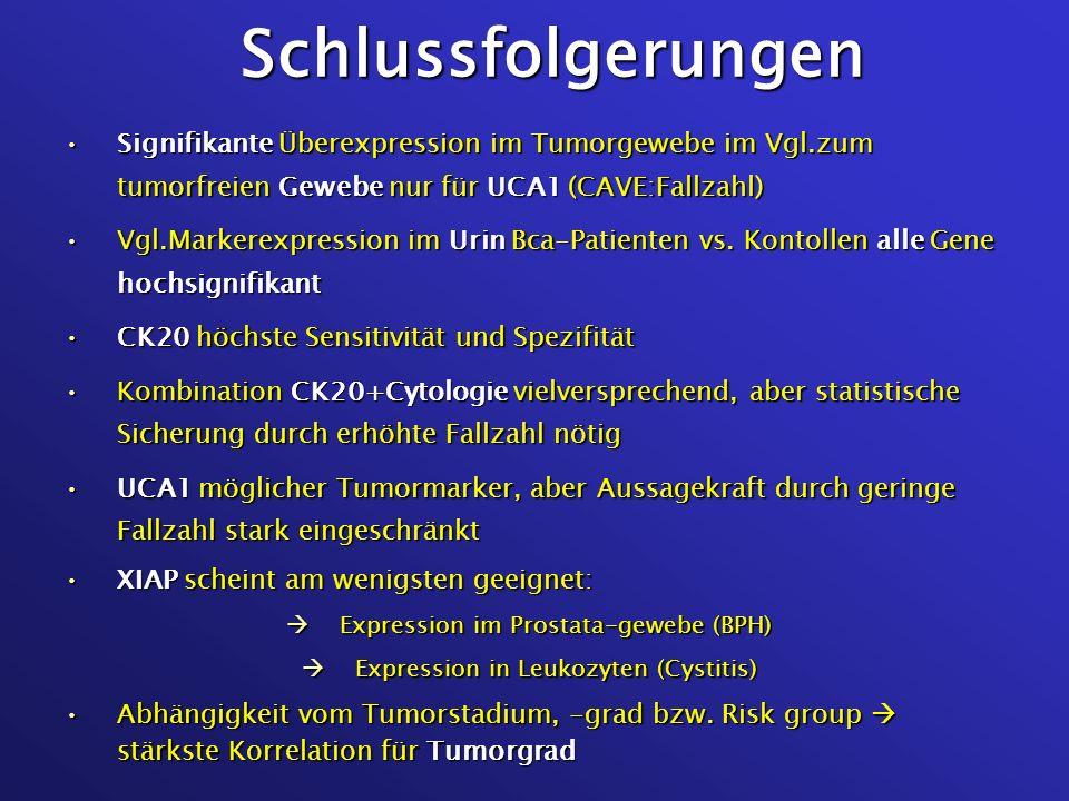 Schlussfolgerungen Signifikante Überexpression im Tumorgewebe im Vgl.zum tumorfreien Gewebe nur für UCA1 (CAVE:Fallzahl)Signifikante Überexpression im