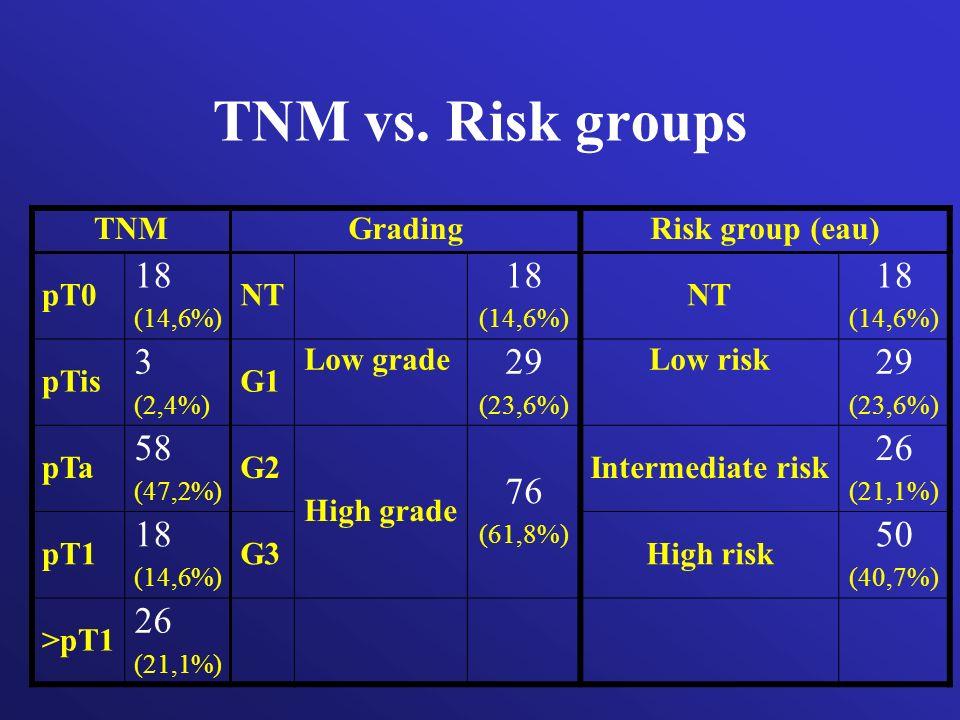 TNM vs. Risk groups TNMGradingRisk group (eau) pT0 18 (14,6%) NT 18 (14,6%) NT 18 (14,6%) pTis 3 (2,4%) G1 Low grade 29 (23,6%) Low risk 29 (23,6%) pT