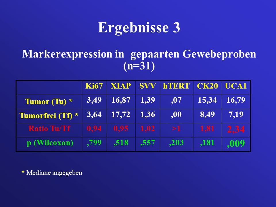 Ergebnisse 3 Markerexpression in gepaarten Gewebeproben (n=31) Ki67XIAPSVVhTERTCK20UCA1 Tumor (Tu) * 3,4916,871,39,0715,3416,79 Tumorfrei (Tf) * 3,641