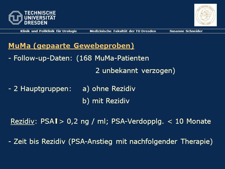 Klinik und Poliklinik für Urologie Medizinische Fakultät der TU Dresden Susanne Schneider MuMa (gepaarte Gewebeproben) - Follow-up-Daten: (168 MuMa-Pa