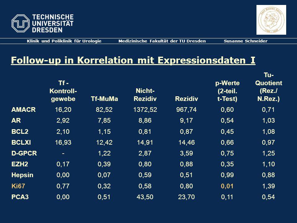 Klinik und Poliklinik für Urologie Medizinische Fakultät der TU Dresden Susanne Schneider Follow-up in Korrelation mit Expressionsdaten I Tf - Kontrol