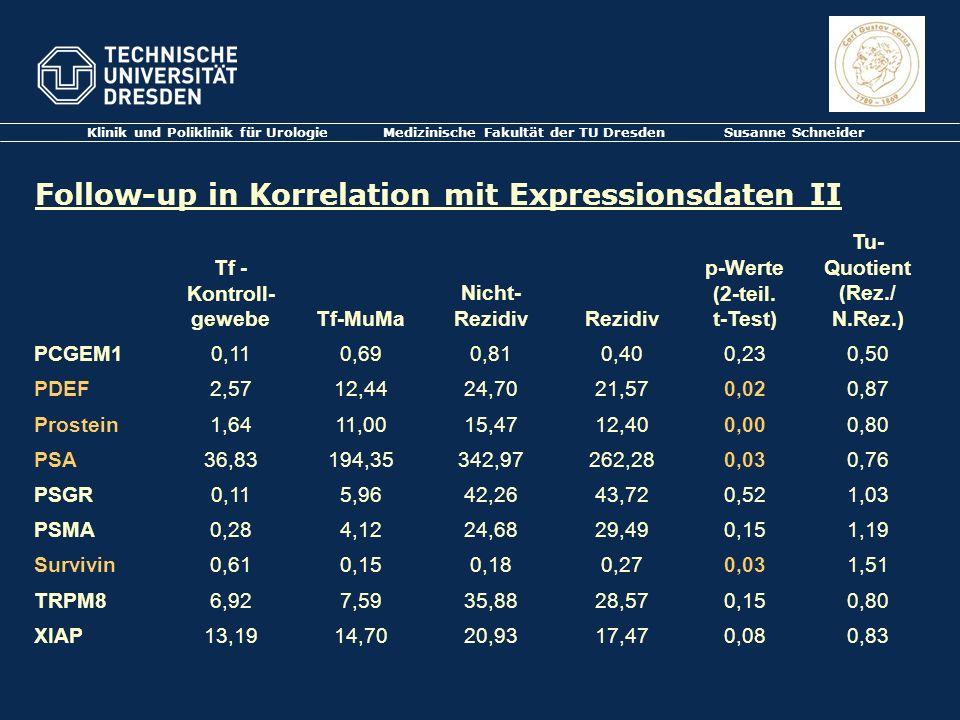 Klinik und Poliklinik für Urologie Medizinische Fakultät der TU Dresden Susanne Schneider Follow-up in Korrelation mit Expressionsdaten II Tf - Kontro