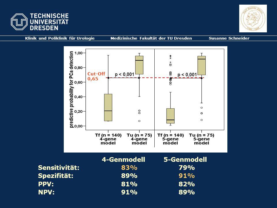 Klinik und Poliklinik für Urologie Medizinische Fakultät der TU Dresden Susanne Schneider Cut-Off 0,65 4-Genmodell 5-Genmodell Sensitivität:83% 79% Sp