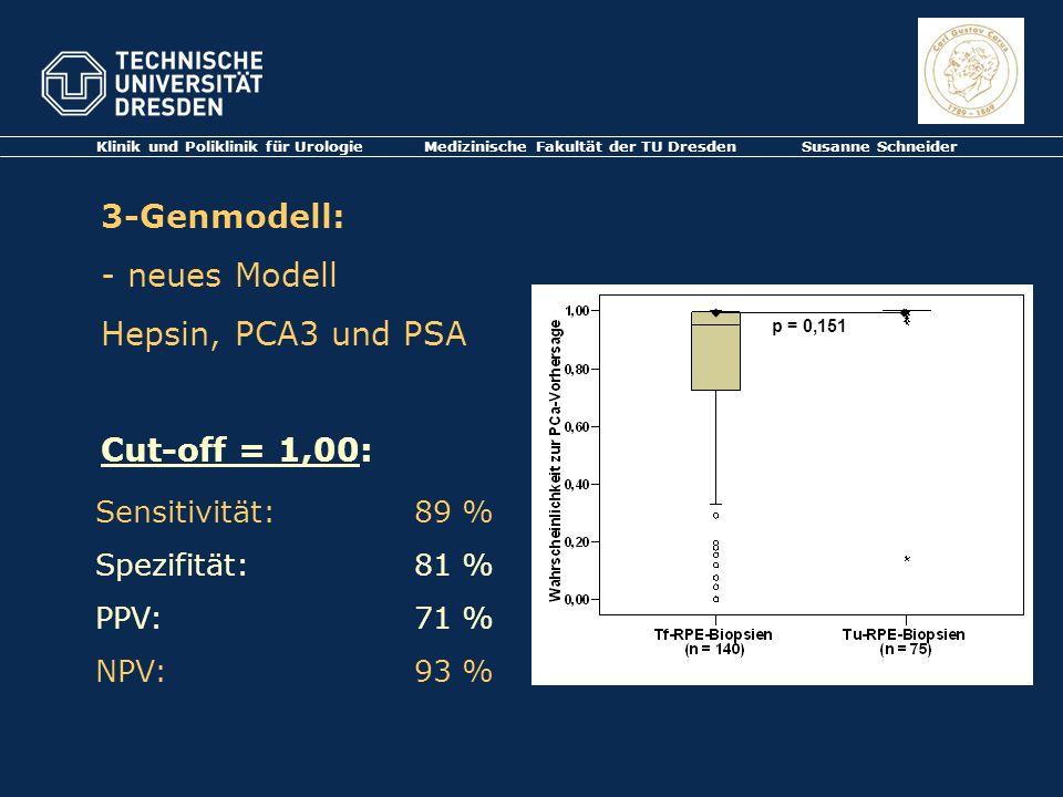 Klinik und Poliklinik für Urologie Medizinische Fakultät der TU Dresden Susanne Schneider 3-Genmodell: - neues Modell Hepsin, PCA3 und PSA Cut-off = 1