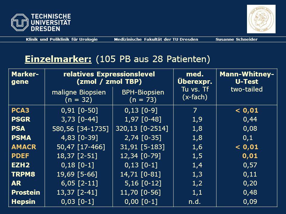 Klinik und Poliklinik für Urologie Medizinische Fakultät der TU Dresden Susanne Schneider Einzelmarker: (105 PB aus 28 Patienten) Marker- gene relativ