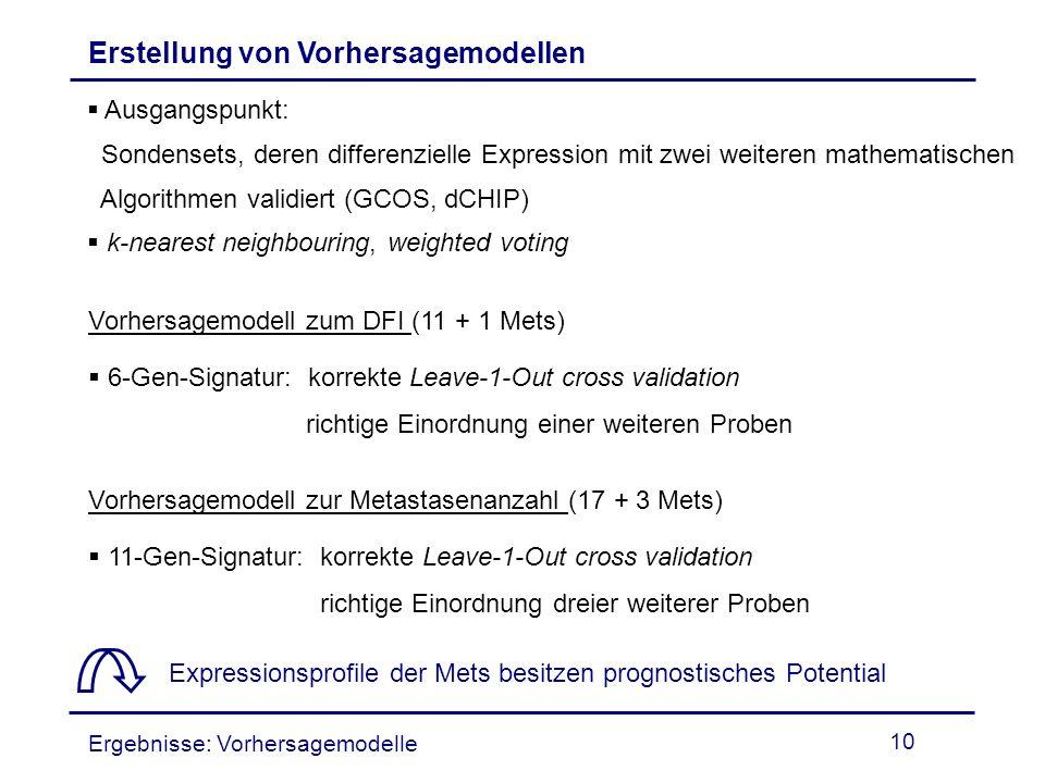 10 Erstellung von Vorhersagemodellen Ausgangspunkt: Sondensets, deren differenzielle Expression mit zwei weiteren mathematischen Algorithmen validiert