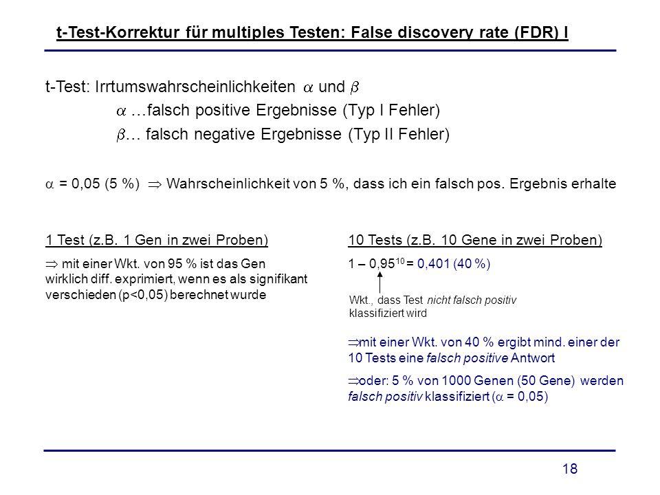 18 t-Test-Korrektur für multiples Testen: False discovery rate (FDR) I t-Test: Irrtumswahrscheinlichkeiten und …falsch positive Ergebnisse (Typ I Fehl
