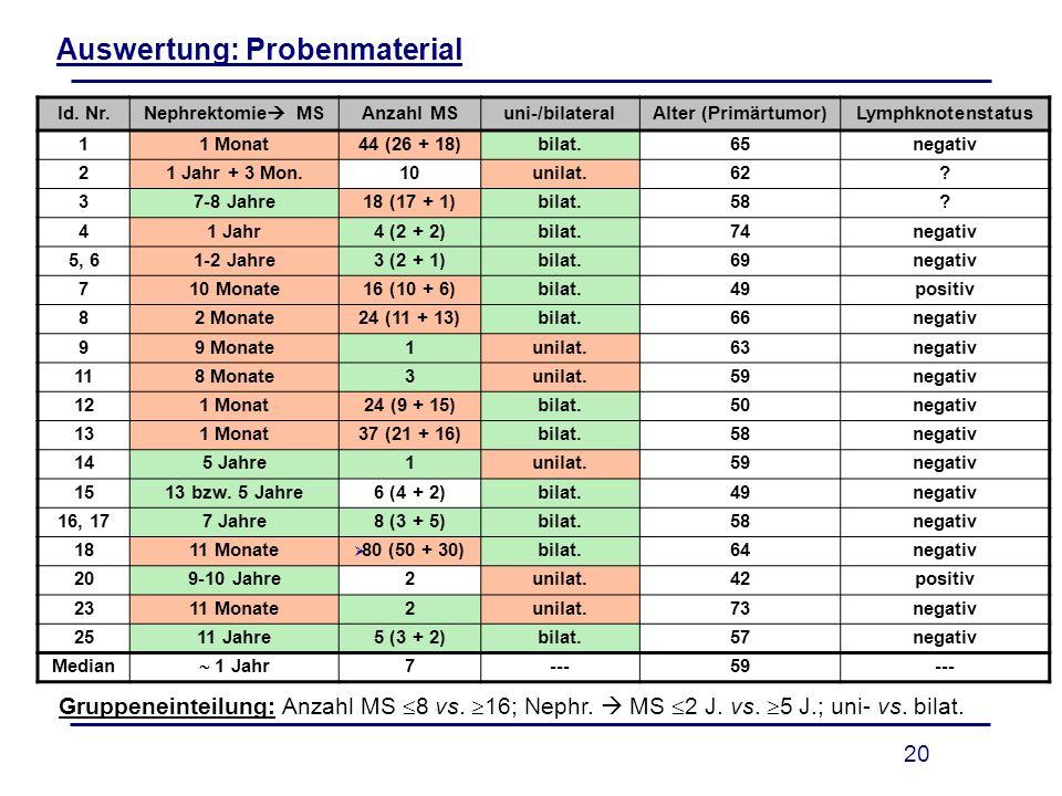 20 Auswertung: Probenmaterial ld. Nr.Nephrektomie MSAnzahl MSuni-/bilateralAlter (Primärtumor)Lymphknotenstatus 11 Monat44 (26 + 18)bilat.65negativ 21