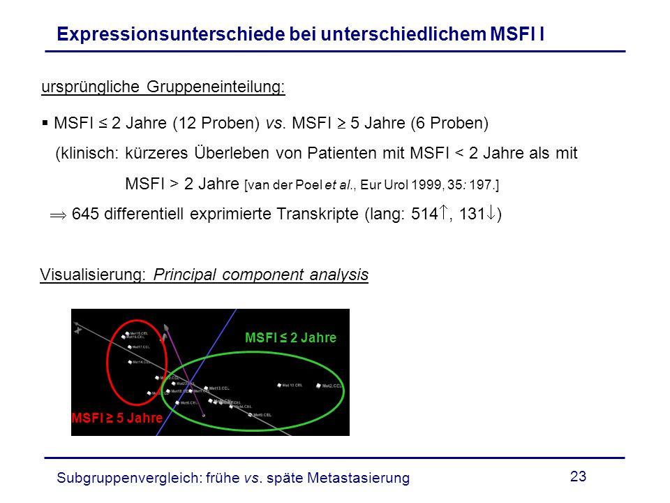 23 ursprüngliche Gruppeneinteilung: MSFI 2 Jahre (12 Proben) vs. MSFI 5 Jahre (6 Proben) (klinisch: kürzeres Überleben von Patienten mit MSFI < 2 Jahr