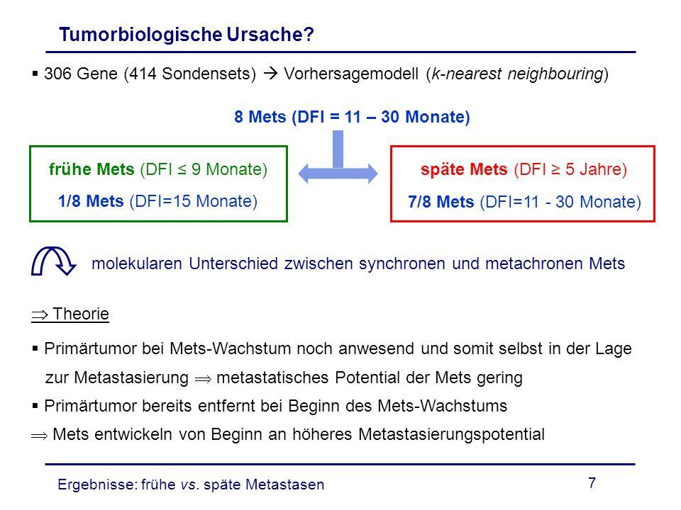 7 306 Gene (414 Sondensets) Vorhersagemodell (k-nearest neighbouring) Tumorbiologische Ursache? molekularen Unterschied zwischen synchronen und metach