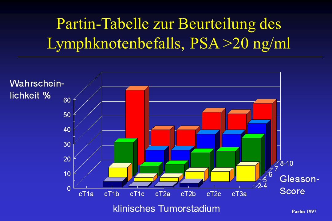 Partin-Tabelle zur Beurteilung des Lymphknotenbefalls, PSA 10,1-20 ng/ml klinisches Tumorstadium Partin 1997