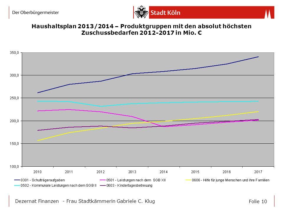 Folie 10 Dezernat Finanzen - Frau Stadtkämmerin Gabriele C. Klug Haushaltsplan 2013/2014 – Produktgruppen mit den absolut höchsten Zuschussbedarfen 20