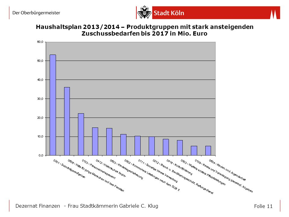 Folie 11 Dezernat Finanzen - Frau Stadtkämmerin Gabriele C. Klug Haushaltsplan 2013/2014 – Produktgruppen mit stark ansteigenden Zuschussbedarfen bis