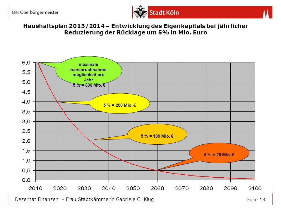 Folie 13 Dezernat Finanzen - Frau Stadtkämmerin Gabriele C. Klug maximale Inanspruchnahme- möglichkeit pro Jahr 5 % = 300 Mio. 5 % = 200 Mio. 5 % = 10