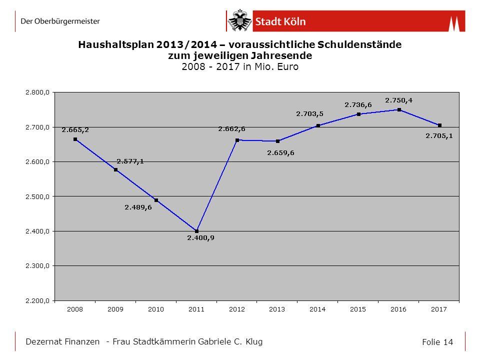 Folie 14 Dezernat Finanzen - Frau Stadtkämmerin Gabriele C. Klug Haushaltsplan 2013/2014 – voraussichtliche Schuldenstände zum jeweiligen Jahresende 2