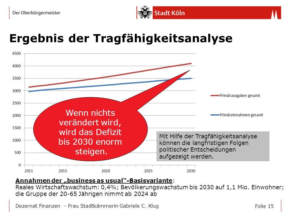 Folie 15 Dezernat Finanzen - Frau Stadtkämmerin Gabriele C. Klug Ergebnis der Tragfähigkeitsanalyse Wenn nichts verändert wird, wird das Defizit bis 2