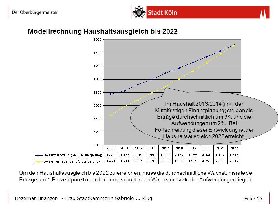 Folie 16 Dezernat Finanzen - Frau Stadtkämmerin Gabriele C. Klug Modellrechnung Haushaltsausgleich bis 2022 Um den Haushaltsausgleich bis 2022 zu erre