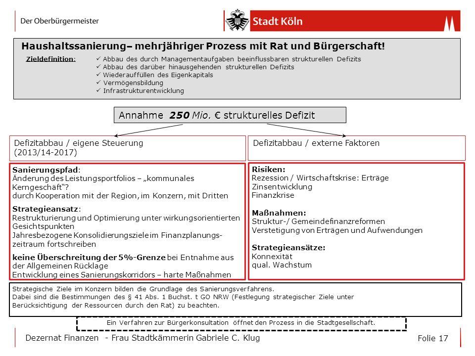 Folie 17 Dezernat Finanzen - Frau Stadtkämmerin Gabriele C. Klug Annahme 250 Mio. strukturelles Defizit Zieldefinition: Abbau des durch Managementaufg