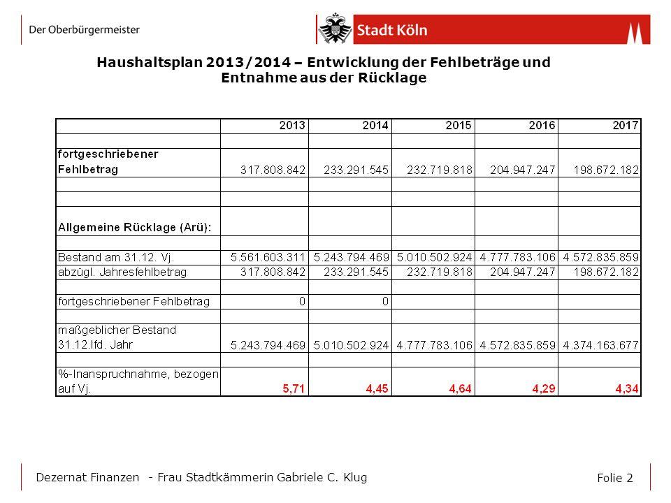 Folie 2 Dezernat Finanzen - Frau Stadtkämmerin Gabriele C. Klug Haushaltsplan 2013/2014 – Entwicklung der Fehlbeträge und Entnahme aus der Rücklage