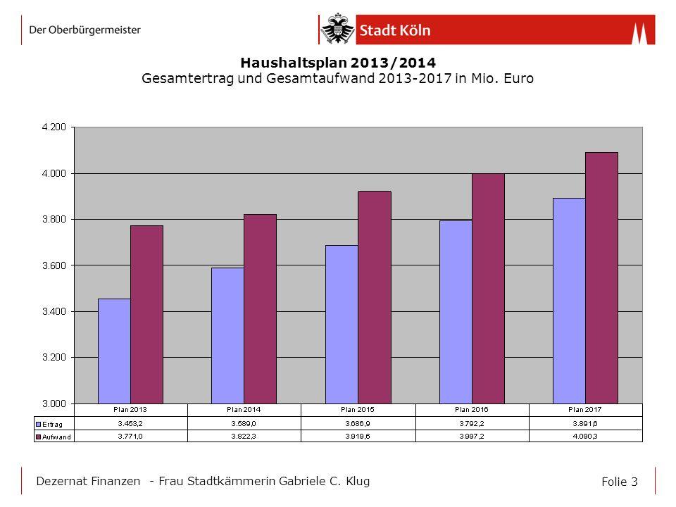 Folie 3 Dezernat Finanzen - Frau Stadtkämmerin Gabriele C. Klug Haushaltsplan 2013/2014 Gesamtertrag und Gesamtaufwand 2013-2017 in Mio. Euro